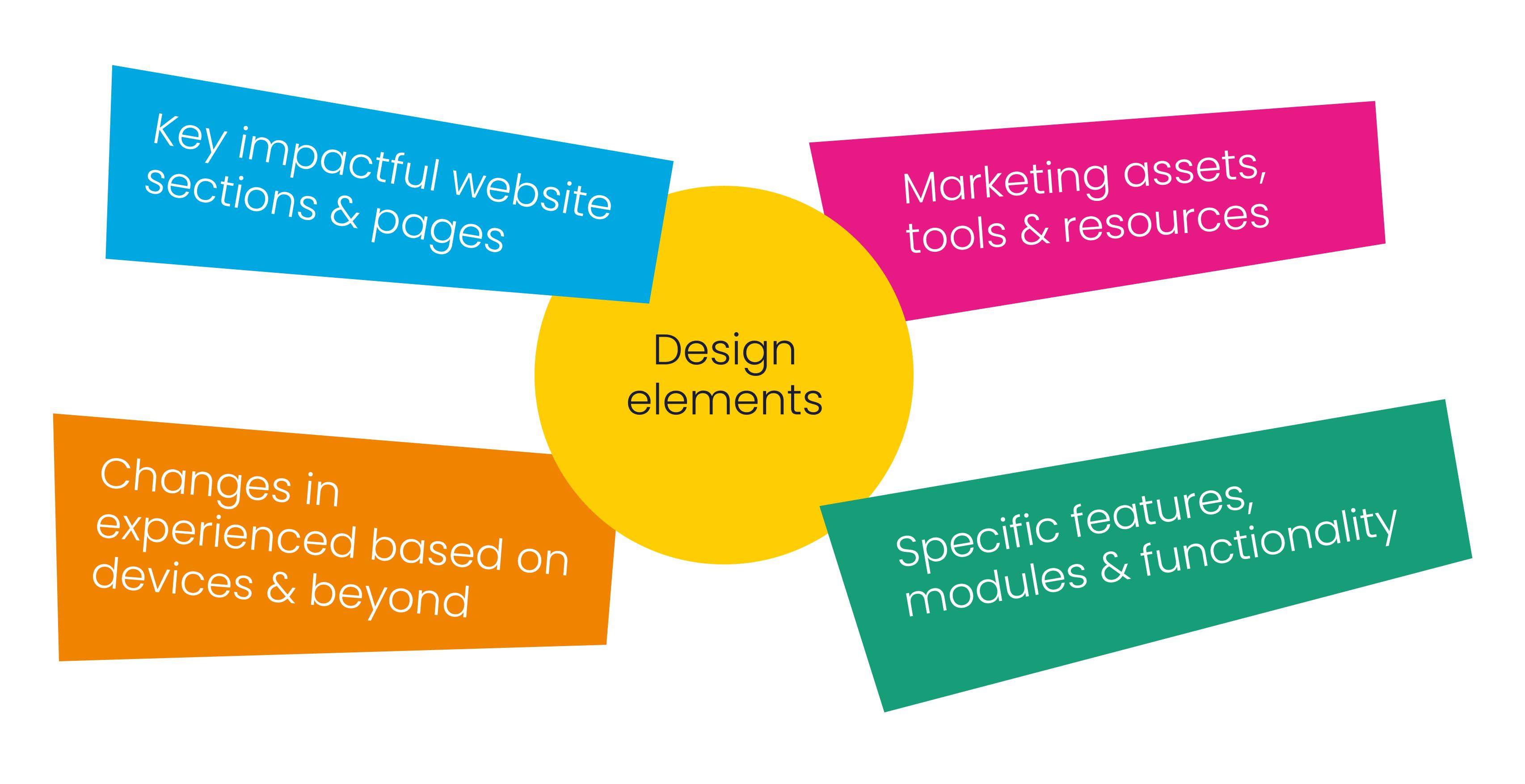 Brainstorm elements