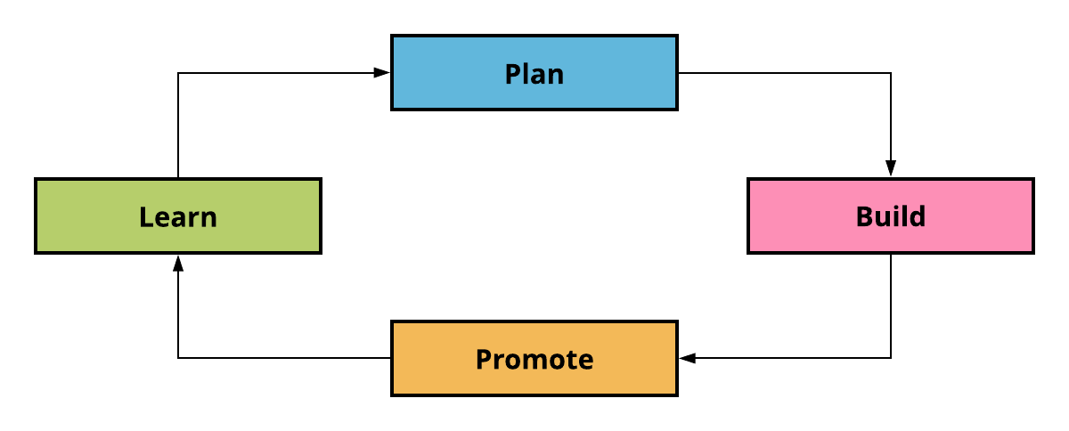 Campaign cycle - plan, build, promote, learn
