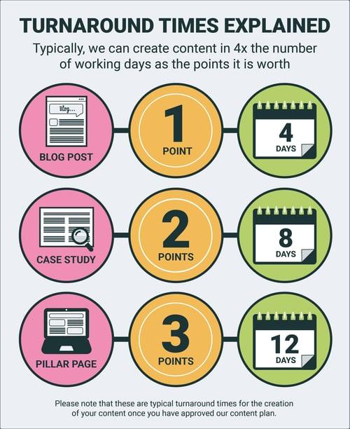 ESM Inbound content plan timings infographic