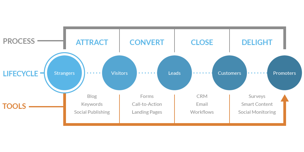 Selling to schools and teachers with the inbound methodology