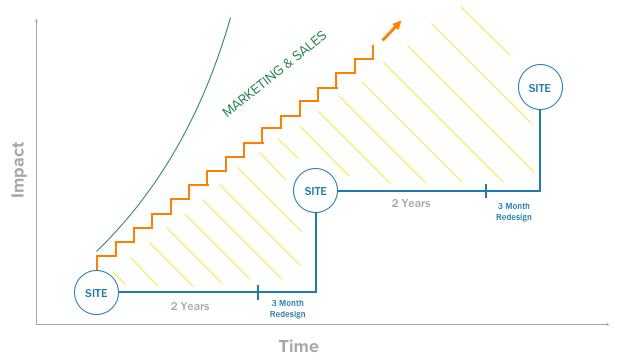 Growth-Driven Design impact