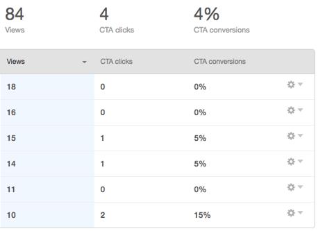 Blog data in HubSpot dashboard