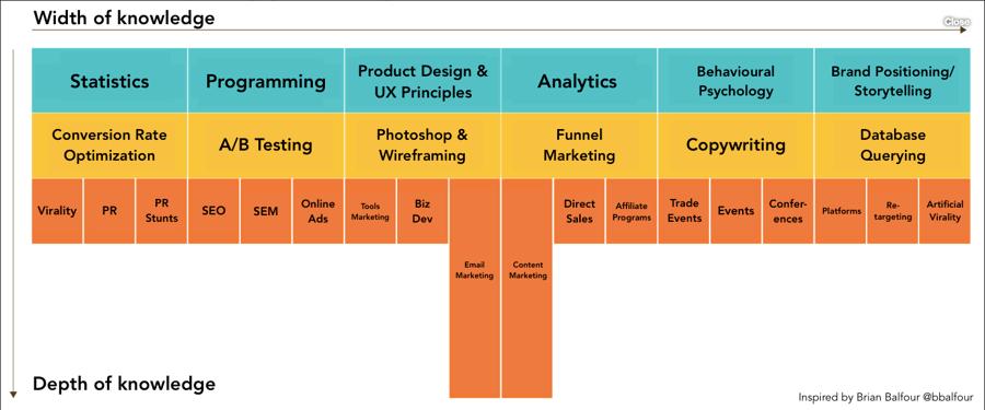 T-shaped marketing diagram