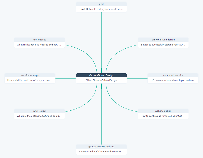 HubSpot SEO tool