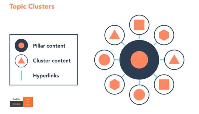 pillar page topic clusters