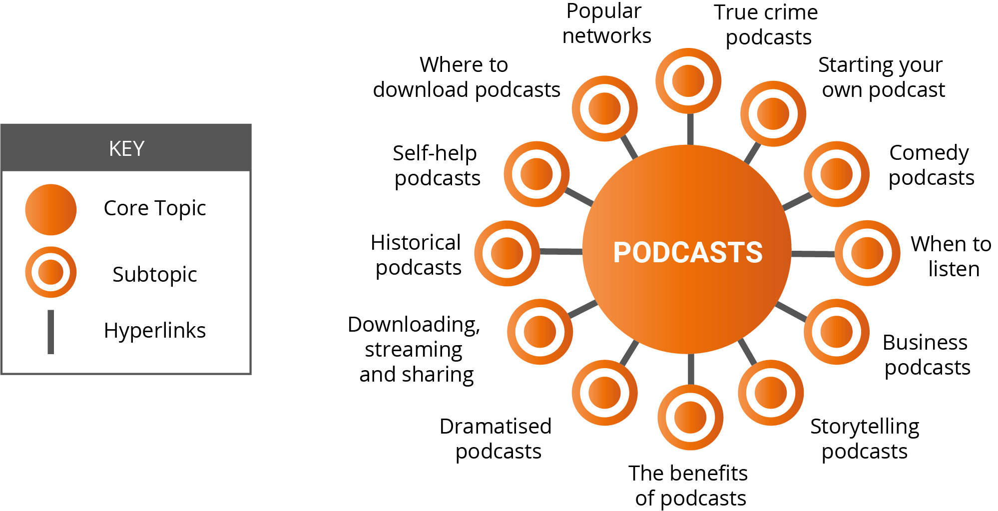Podcasts pillar page plan