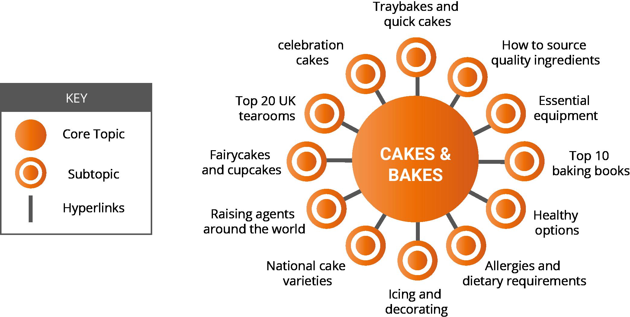 Cake pillar page plan