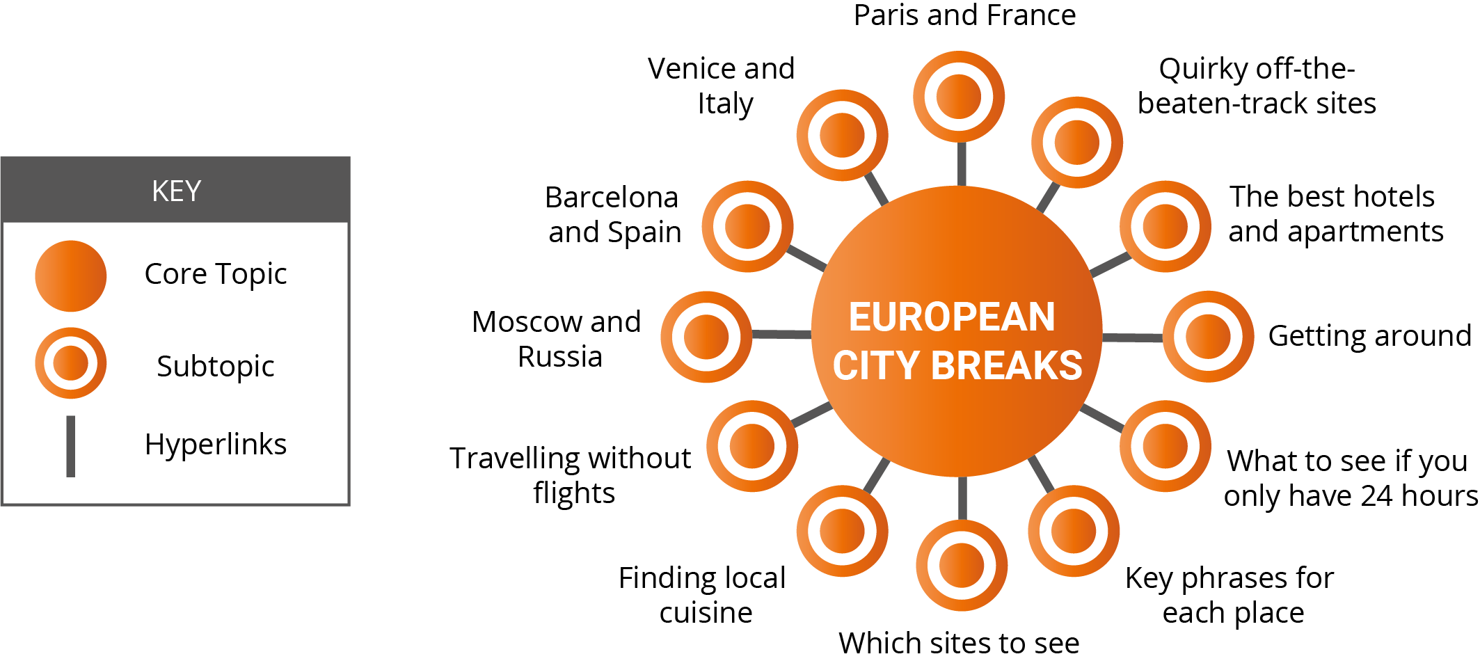 European city breaks pillar page plan