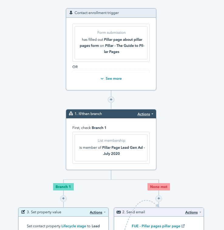 automated lead nurturing workflows